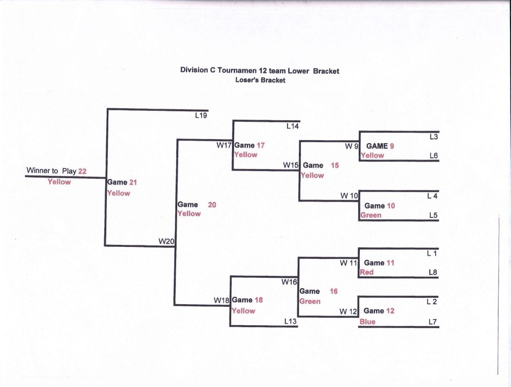 Division C Tournament Lower Losers Bracket